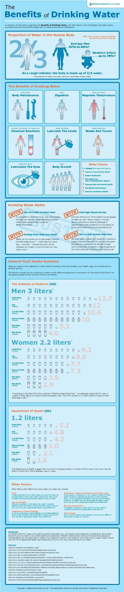 Benefits of Drinking Water - Free InfoGraphic