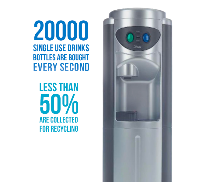 20000 single use drinks bottles are bought every second